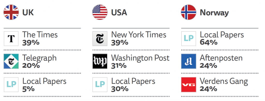 PROPORTION WITH ACCESS TO PAID NEWS THAT HAVE ACCESS TO EACH BRAND