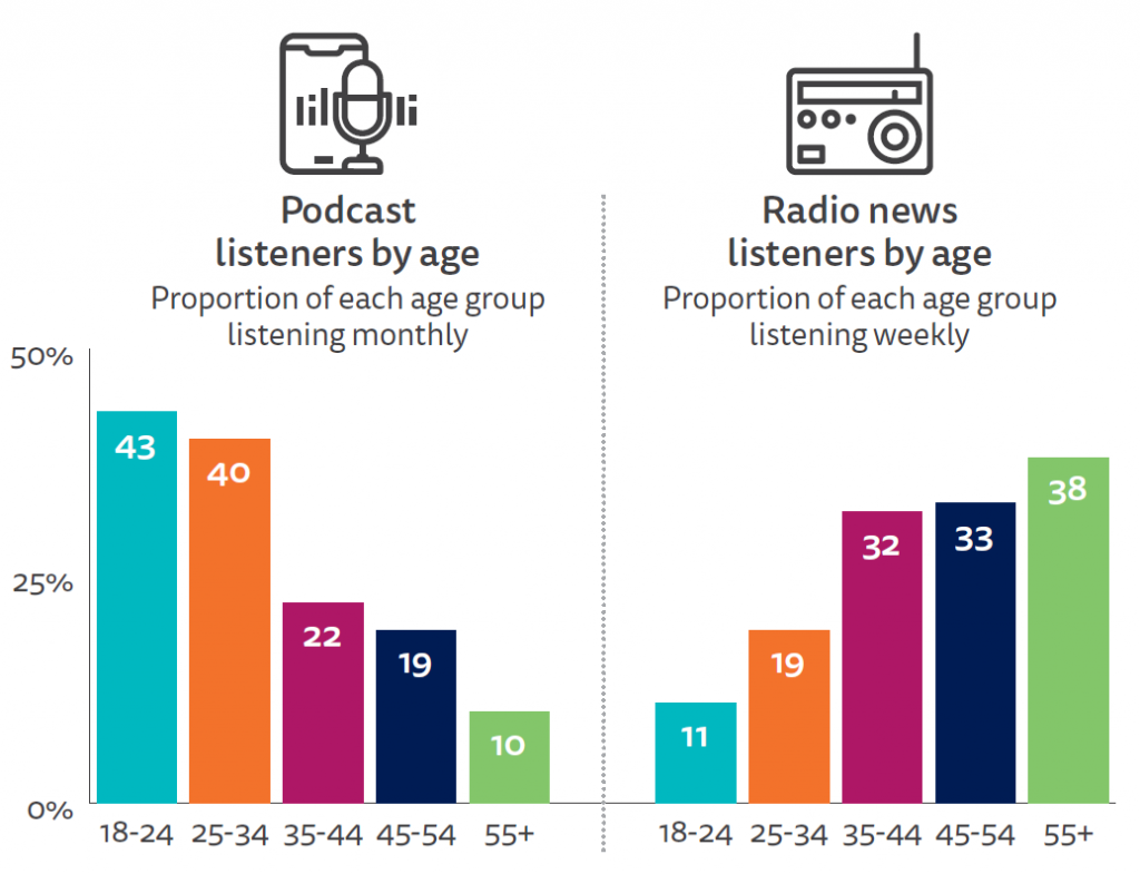 PROPORTION THAT USED A PODCAST IN THE LAST MONTH BY AGE