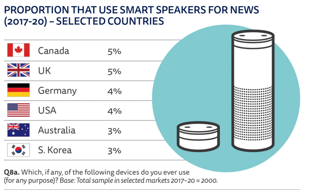 PROPORTION THAT USE SMART SPEAKERS FOR NEWS (2017-20)