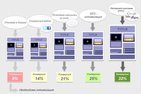 Сегментирование трафика на отдельные целевые страницы