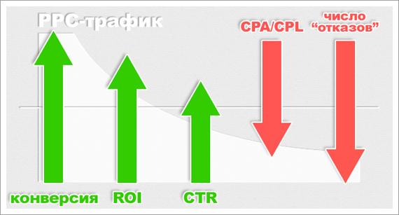 Иллюстрация к статье: Важнейшие статистические показатели PPC рекламы. Деньги за клики или продажи?