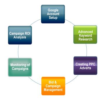 Иллюстрация к статье: 5 PPC стратегий для снижения CPC