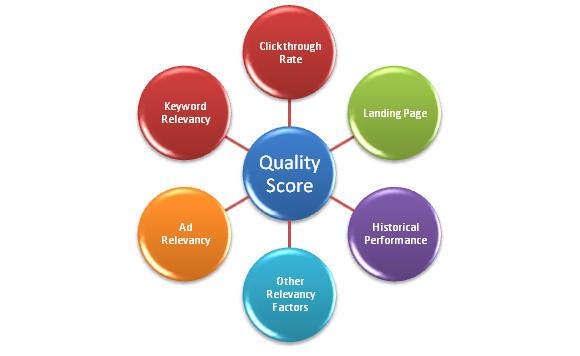 Иллюстрация к статье: Новый алгоритм AdWords для вычисления коэффициента качества целевой страницы Quality Score
