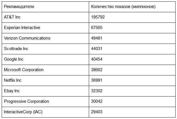 Дисплейная реклама: топ-10 рекламодателей по количеству показов (2011 год)