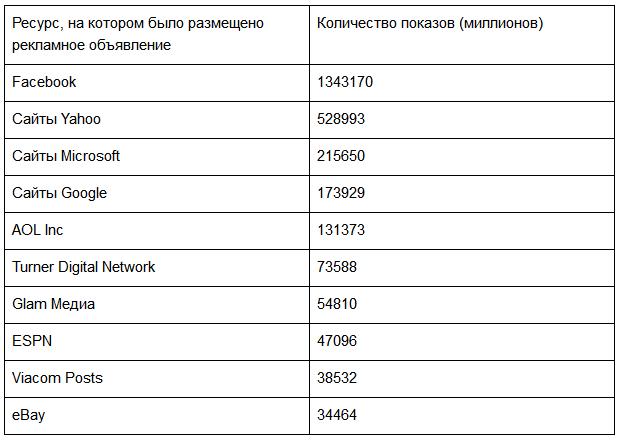 Дисплейная реклама: топ-10 веб-ресурсов по количеству показов