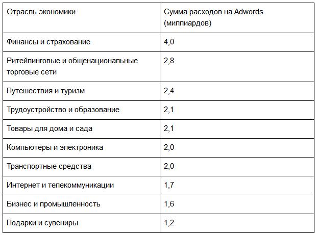 Топ-10 отраслей экономики по количеству расходов на рекламу в поисковой системе Google (2011 год)