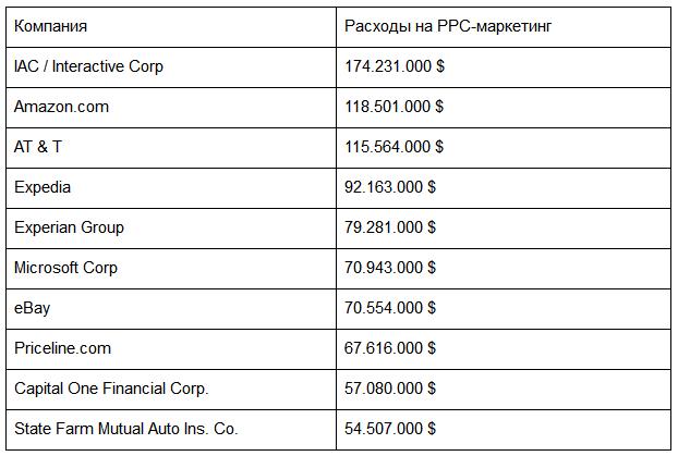 Топ-10 рекламодателей по данным Google Adwords за 2011 год (за период январь-сентябрь 2011 г.)