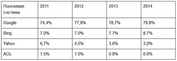 Топ-4 распределения доходов от интернет-рекламы между ведущими поисковыми системами:
