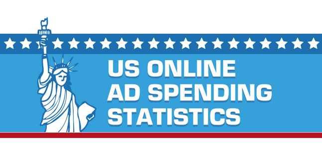 Сколько тратит американский рынок на онлайн-рекламу?