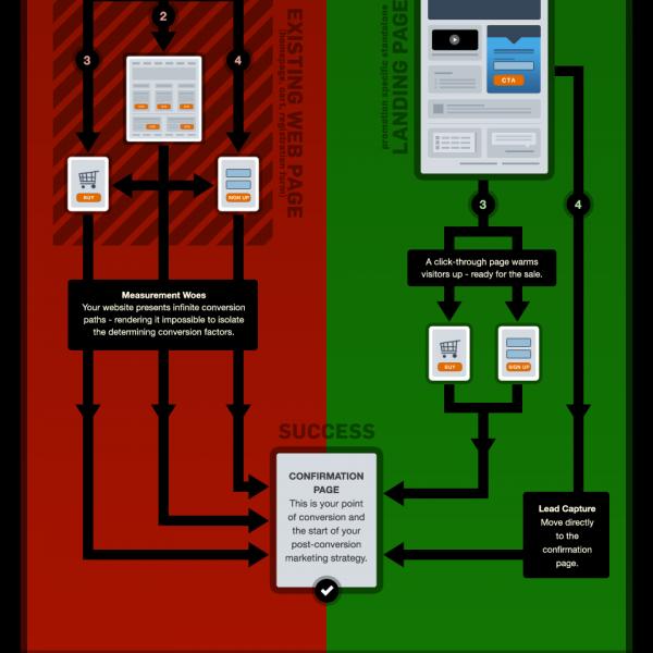 Иллюстрация к статье: PPC целевые страницы: основные стратегии конверсии и релевантности