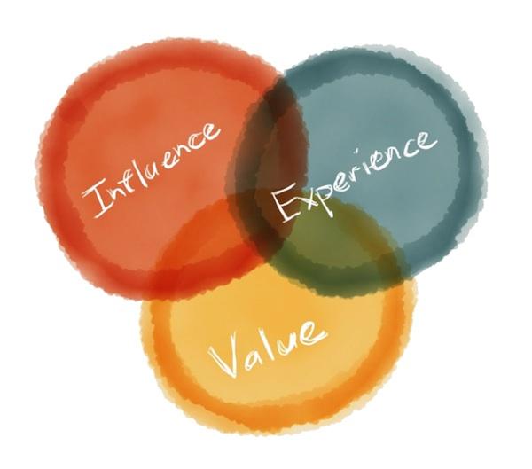 Влияние, опыт, ценность.