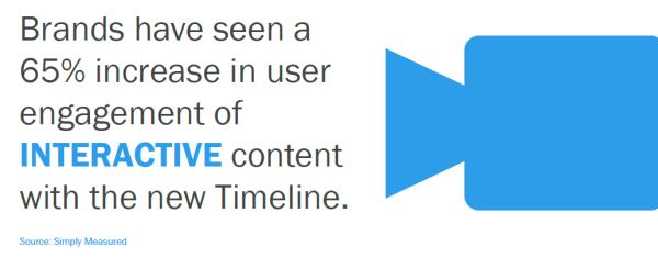 Интерактивный контент – лучший способ взаимодействия с пользователем