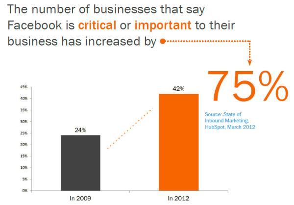 Рост понимания важности Facebook на 75%