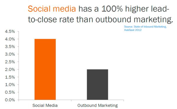 Вложения в социальные медиа имеют смысл