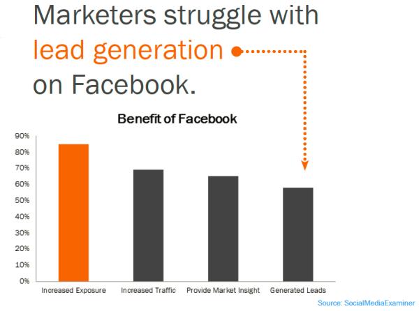 Чего маркетологи пытаются добиться через сеть Facebook?