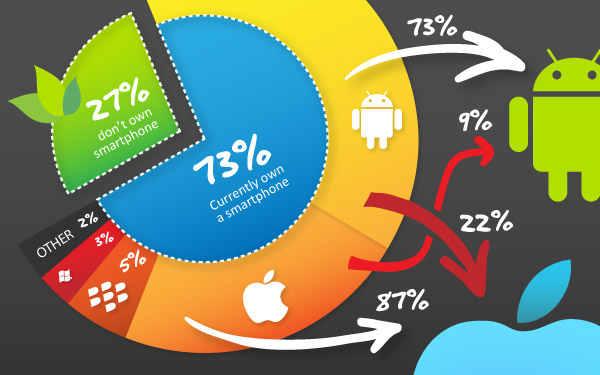Оседлай «маркетинговую волну», поднятую iPhone 5!