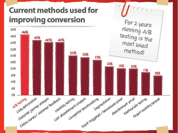 Иллюстрация к статье: Оптимизация конверсии: статистика 2012 года