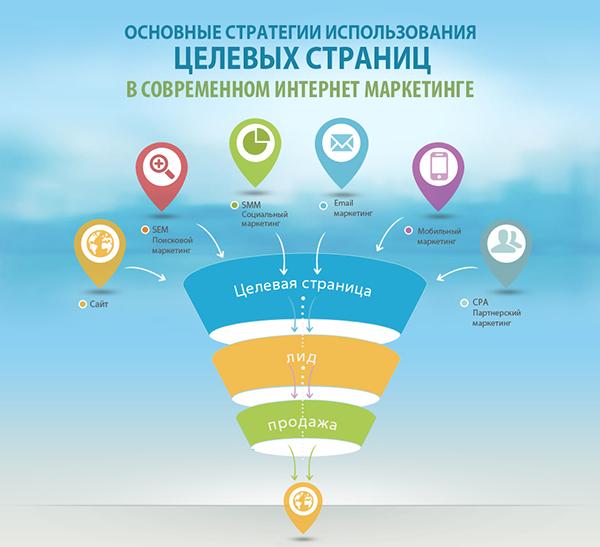 Иллюстрация к статье: Основные стратегии использования целевых страниц в современном интернет-маркетинге (инфографика LPgenerator)