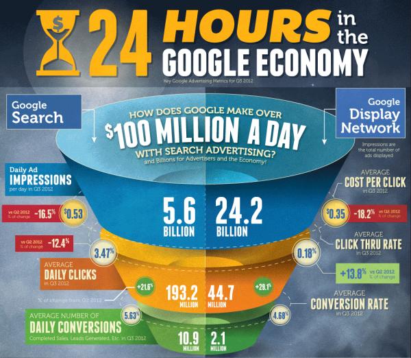 Как Google зарабатывает по 100 000 000$ за 1 день?