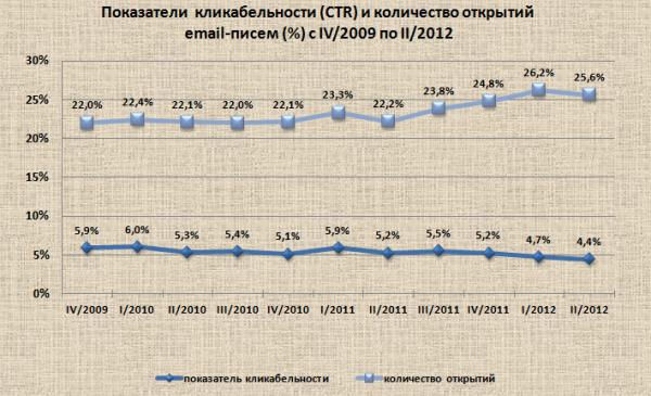 CTR во втором квартале 2012 снизилась на 4,4 %