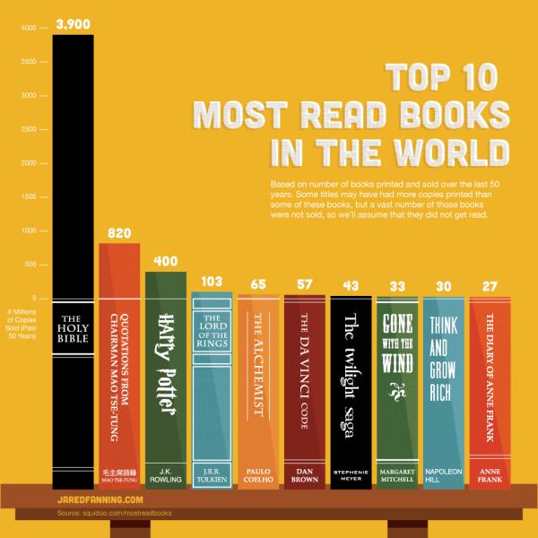 Иллюстрация к статье: Топ 10 самых читаемых книг в мире