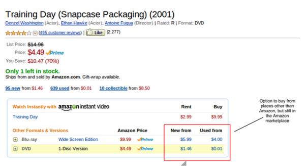 Amazon - реклама конкурентов на собственном сайте
