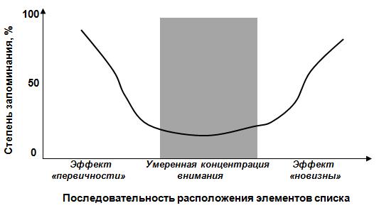 Навигация сайта, «кривая серийных позиций»