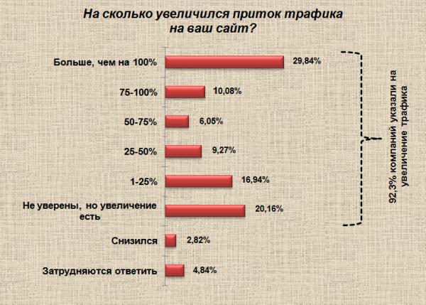 92,34% компаний смогли увеличить входящий трафик благодаря входящему маркетингу