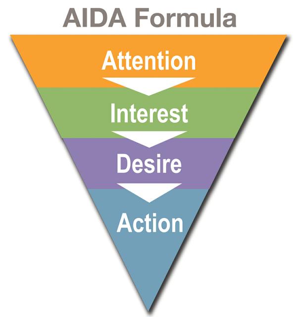 Иллюстрация к статье: Тактика входящего маркетинга в новом цикле покупки