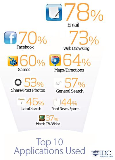 Самые популярные действия и приложения