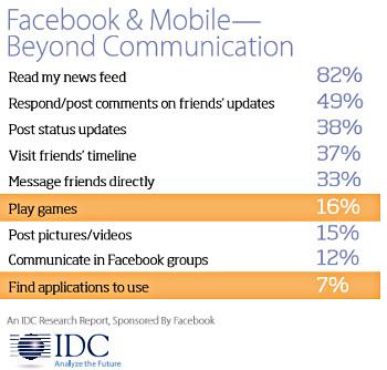 Доступ в Facebook при помощи смартфона