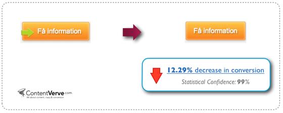 кнопка без стрелки понизила конверсию на 12,29%