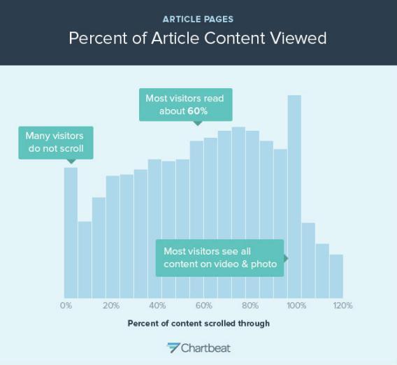 Информация к размышлению # 1: как далеко пользователи прокручивают страницу?