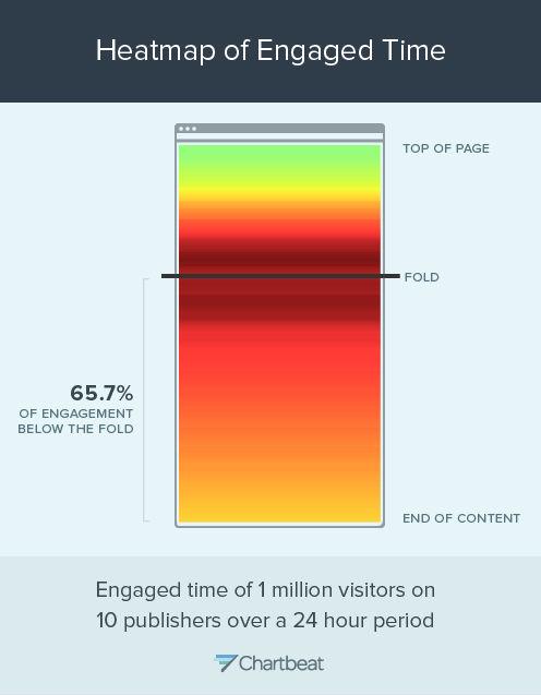 Информация к размышлению # 3: где читатели проводят большую часть своего времени на странице?