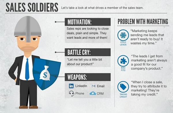 солдаты продаж