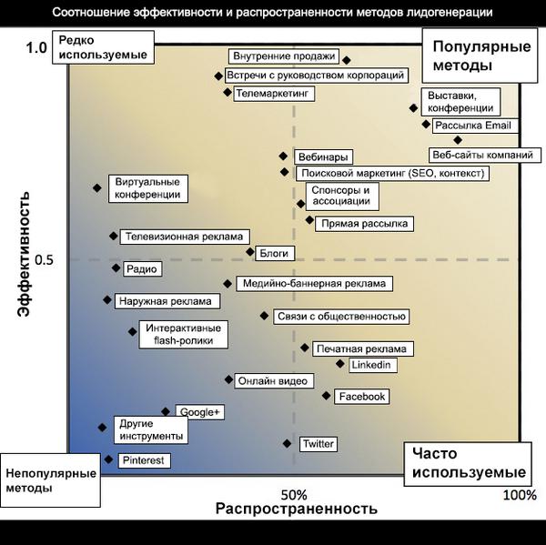 Соотношение эффективности и распространенности методов лидогенерации для B2B-компаний