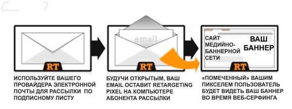 email-ретаргетинг