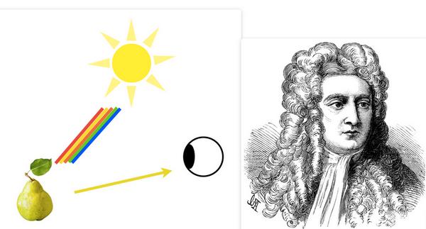 Цветовой спектр состоит из