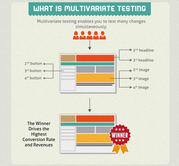 Мультивариантное тестирование