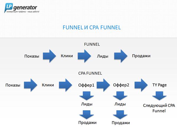 Иллюстрация к статье: CPA funnel — простая формула лид-арбитража