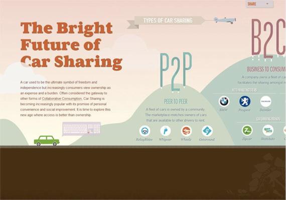 Futureofcarsharing.com
