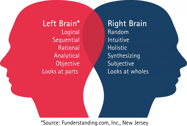 Иллюстрация к статье: Правополушарный или левополушарный сплит-тест?