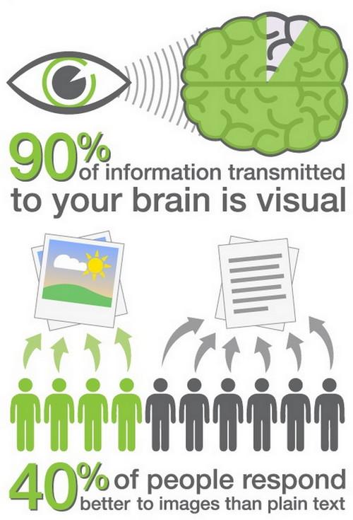 Эффективность визуального восприятия