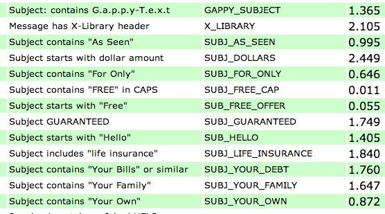 спам-фильтры