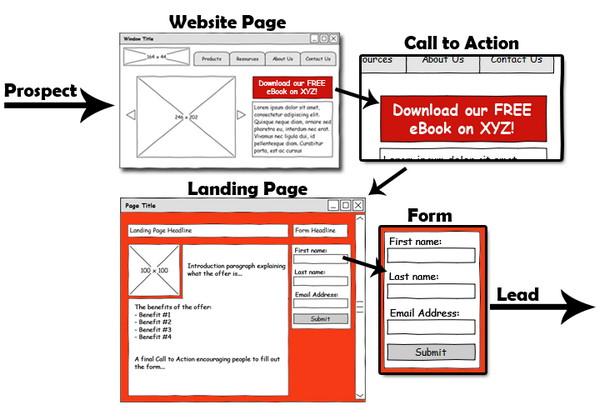 Иллюстрация к статье: Лидогенерация: как создать конверсионный путь на сайте?