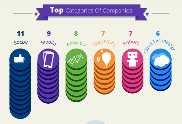 Самые покупаемые категории компаний