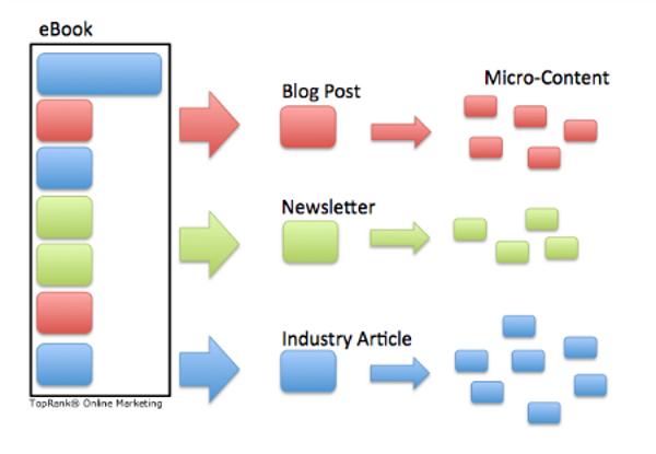 Иллюстрация к статье: Модульный подход к контент-маркетингу и лидогенерации: от меньшего к большему