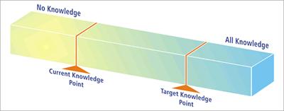 Target Knowledge