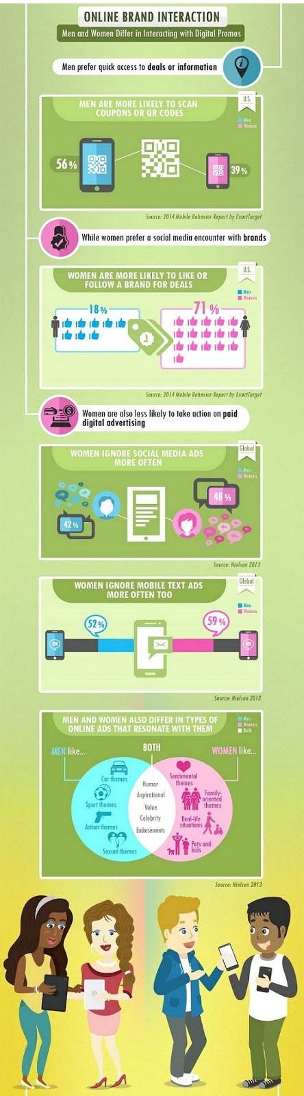 Онлайн-взаимодействие с брендом
