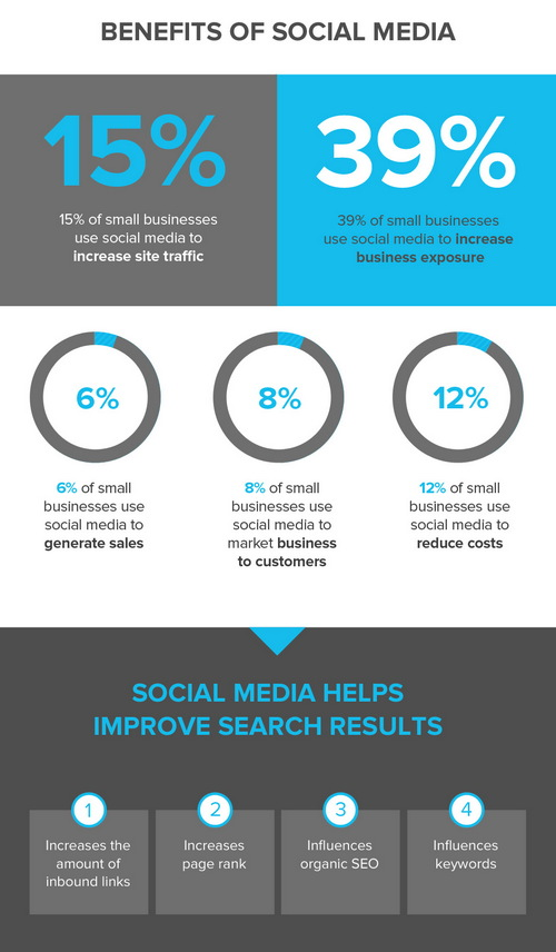 Маркетинговые преимущества социальных сетей